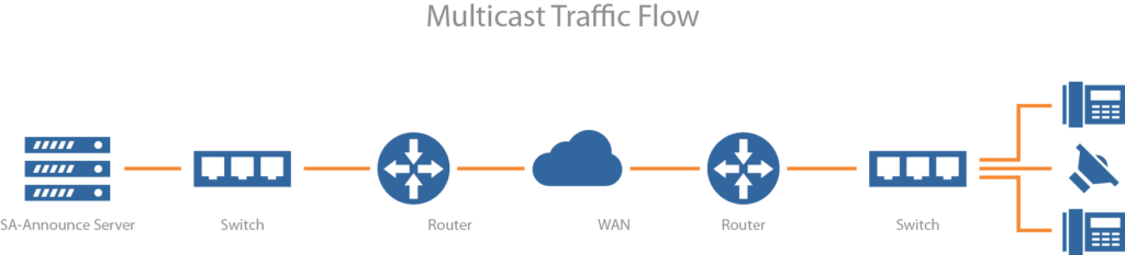 Multicast Traffic Flow