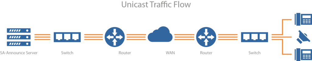 Unicast Traffic Flow