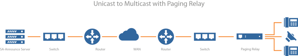 Unicast to Multicast with the Paging Relay